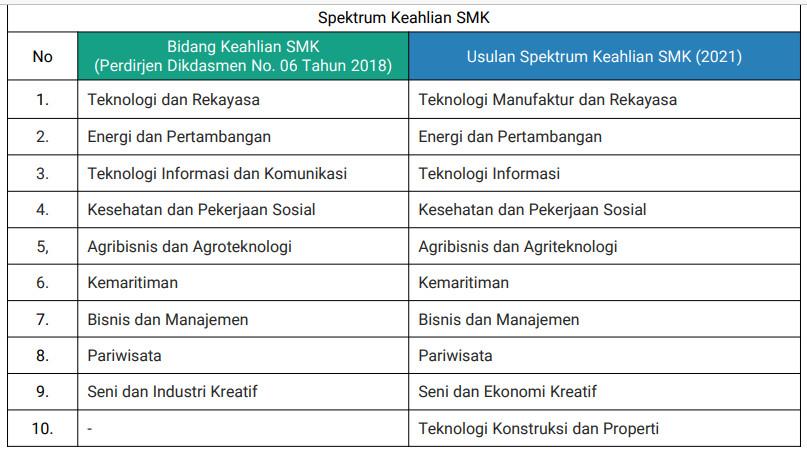 spektrum keahlian SMK 2021